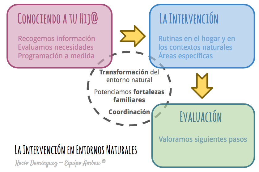 intervencion-en-entornos-naturales
